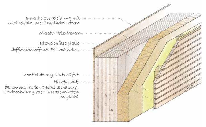 das massivholzhaus das. Black Bedroom Furniture Sets. Home Design Ideas